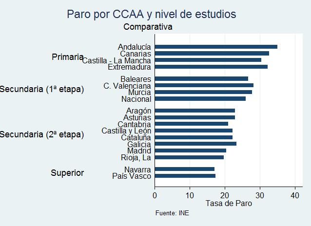 tasa de paro por CCAA