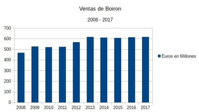 Aumento de cifra de ventas de Boiron, principal distribuidor de productos homeopáticos, entre 2010 y 2017. Autor: Elaboración propia. Datos: Boiron.