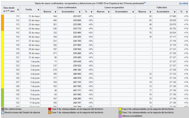 """Casos confirmados, recuperados y defunciones en España"""". Autor trabajo cooperativo en Wikipedia Commons. Captura de pantalla hecha el 25/06/2020 a las 17:30. Licencia CC BY SA 2.0"""
