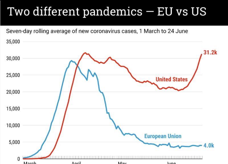 """""""Seven-day rolling average of new coronavirus cases, 1 March to 24 june"""". Autor Gzero, fuente Jons Hopkins University. Captura de pantalla hecha el 25 de junio de 2020 a las 23:30."""