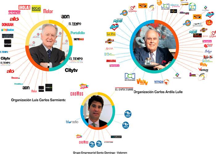 Dueños de los principales grupos mediáticos de Colombia. Autor y fuente: Monitoreodemedios.com.