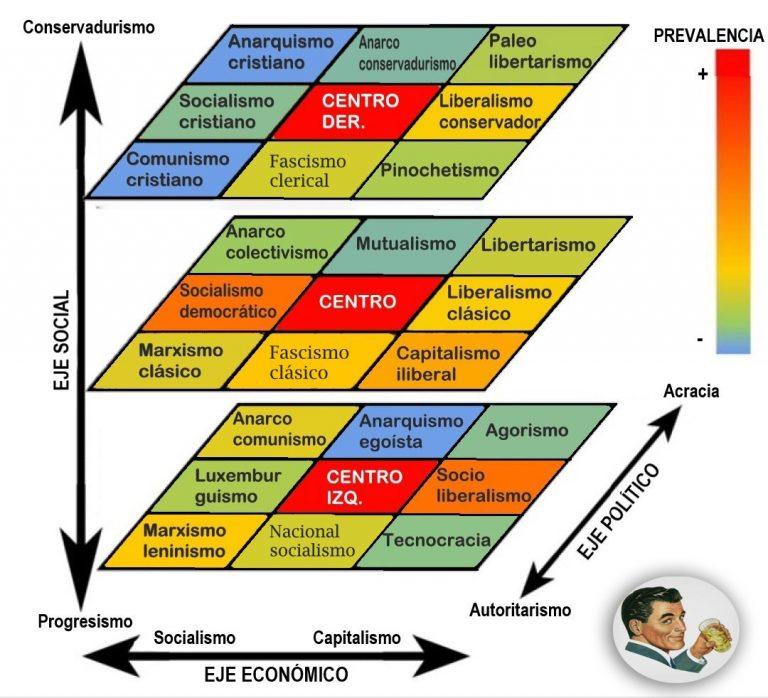 Uno de tantos modelos de medida del espectro político, propuesto por el autor del canal de Youtube y blog Gentilhombre. Autor: Gentilhombre. Fuente: elgentilhombre.com