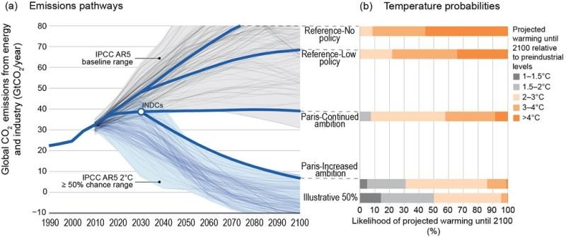 Cambio climático: Emisiones globales de CO2 y resultados probabilísticos de temperatura de diferentes políticas. Autor: A.A. Fawcett, G.C. Iyer, L.E. Clarke, J.A. Edmonds, N.E. Hultman, H.C. McJeon, J. Rogeli, R. Schuler, J. Alsalam, G.R. Asrar, J. Creason, M. Jeong, J. McFarland, A. Mundra, and W. Shi, 2015: Can Paris pledges avert severe climate change?. Fuente: U.S. Global Change Research Program: Climate Science Special Report, Fourth National Climate Assessment (NCA4), Volume I, chapter 14.2.