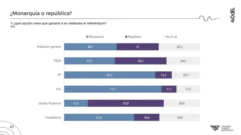 La encuesta revela que casi el 30% de los votantes de Ciudadanos no se deciden entre monarquía o república.Autor: Captura de pantalla realizada el 15/10/2020 a las 22:35h. Fuente: Agencia 40db.