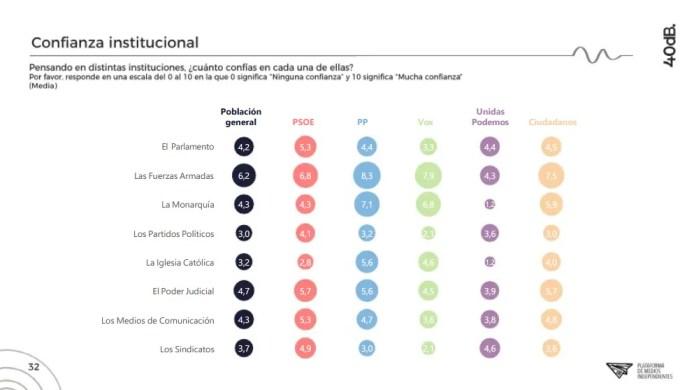 Votantes del PP, los más monárquicos y católicos. Autor: Captura de pantalla realizada el 15/10/2020 a las 22:38h. Fuente: Agencia 40db.