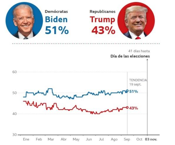 Media de sondeos individuales de las elecciones de Estados Unidos elaborado por la BBC. Autor: Captura de pantalla realizada el 23/09/2020 a las 7:34h. Fuente:BBC.