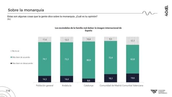 Pese a todas las desavenencias, la encuesta muestra grandes consensos en algunos temas. Autor: Captura de pantalla realizada el 15/10/2020 a las 22:58h. Fuente: Agencia 40db.
