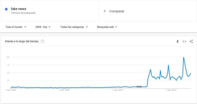 """Popularidad de búsquedas de las palabras """"fake news"""" en el buscador de Google. Autor: Captura de pantalla realizada el 13/11/2020 a las 13:34h. Fuente: Google Trends."""