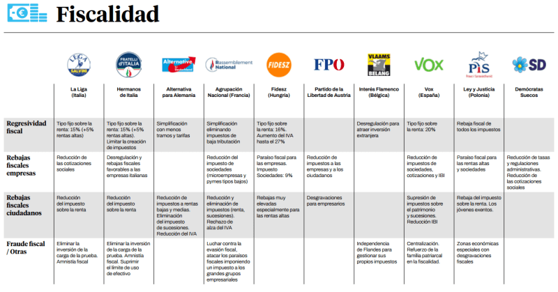 Propuestas económicas en fiscalidad de la extrema derecha europea. Autor: Iván Gordillo / Ángel Ferrero, 10/06/2021. Fuente: guengl.eu