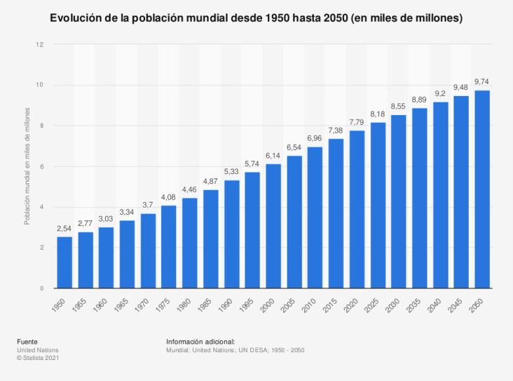 Gráfico sobre la evolución de la población mundial de 1950 a 2050. Fuente: Statista.