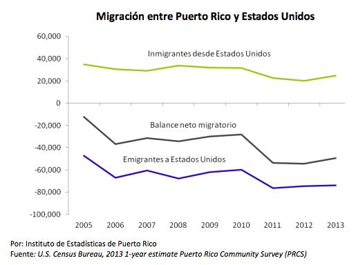 Migración entre Puerto Rico y Estados Unidos
