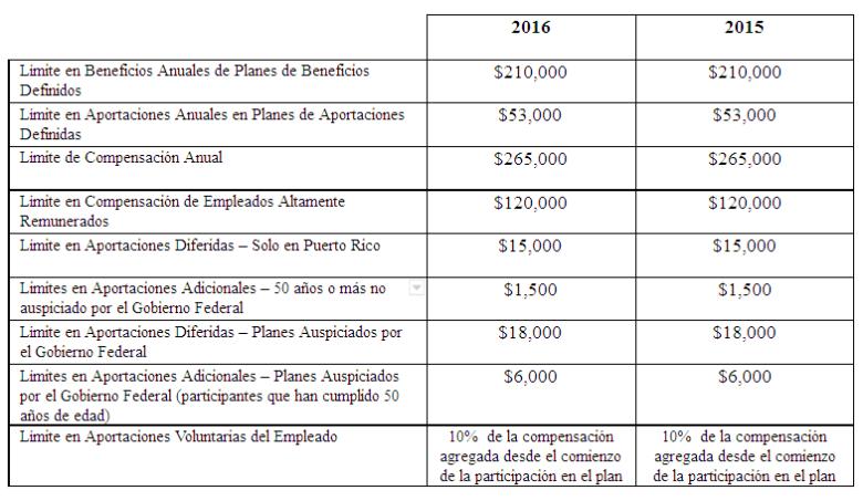 Límites aplicables a planes de retiro cualificados para el año 2016