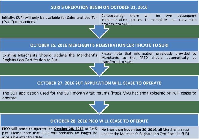 Transition to SURI