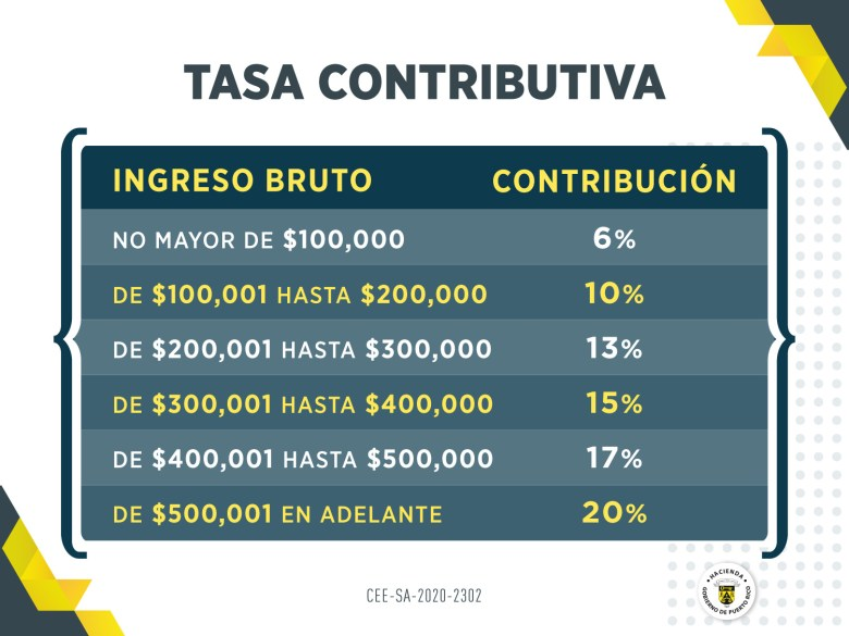 tabla hacienda Ingresos que no excedan $100 mil pueden acogerse a una tasa de 6%