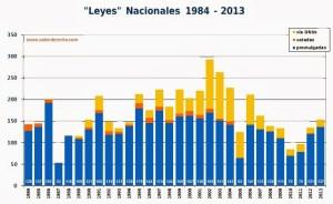 Leyes 1984-2013