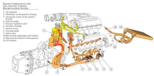 small resolution of ford engine oiling system diagram wiring diagram blog rh 21 fuerstliche weine de v6 engine diagram v8 engine internal diagram