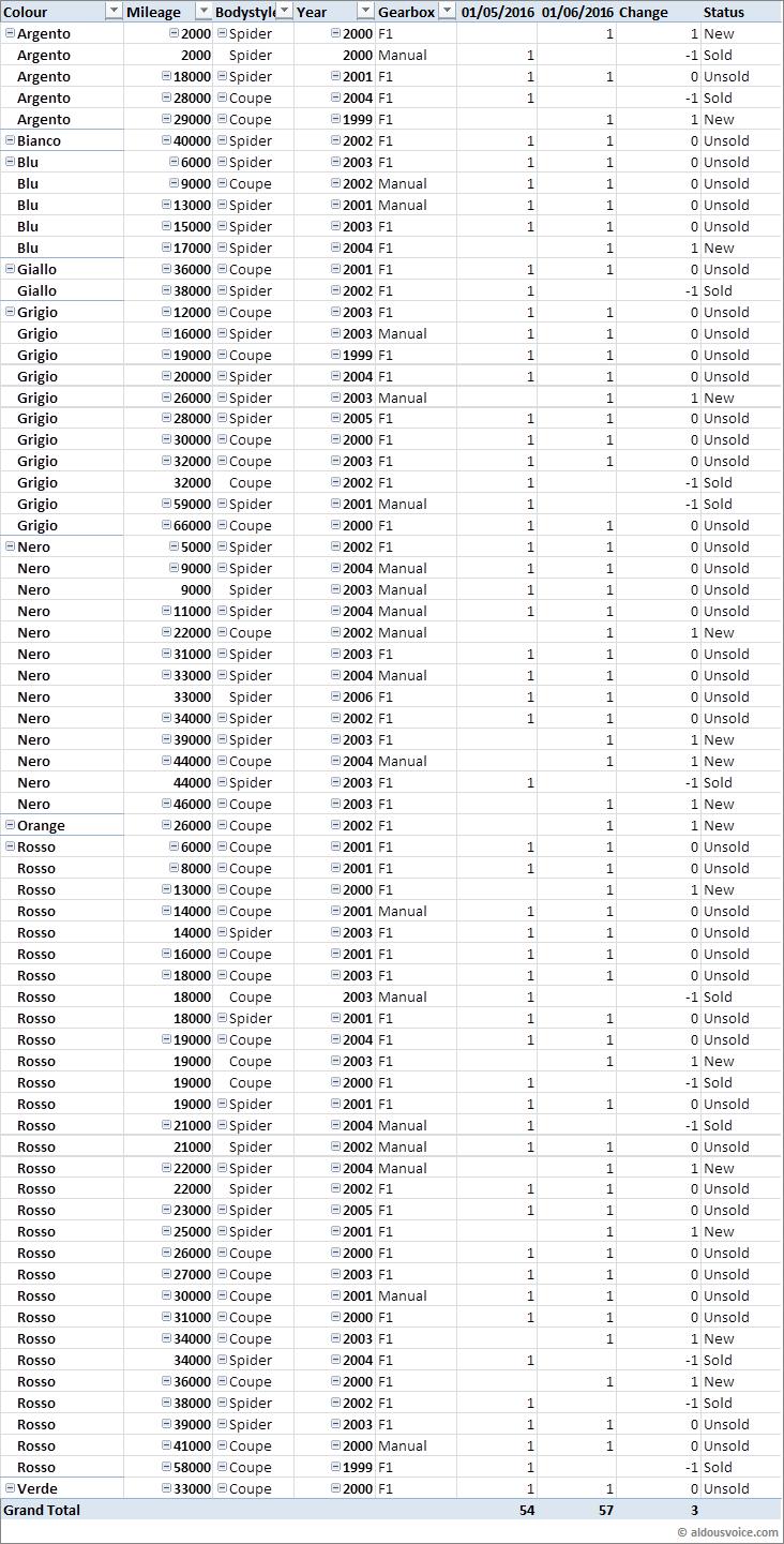 Ferrari 360 Market Watch (June 2016)