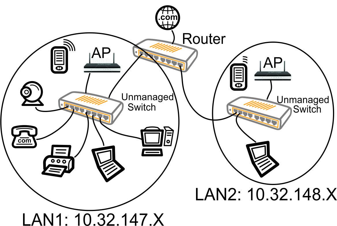 cisco wireless lan controller diagram