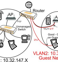vlan with unmanaged switch guest laptop on guest network [ 1168 x 783 Pixel ]