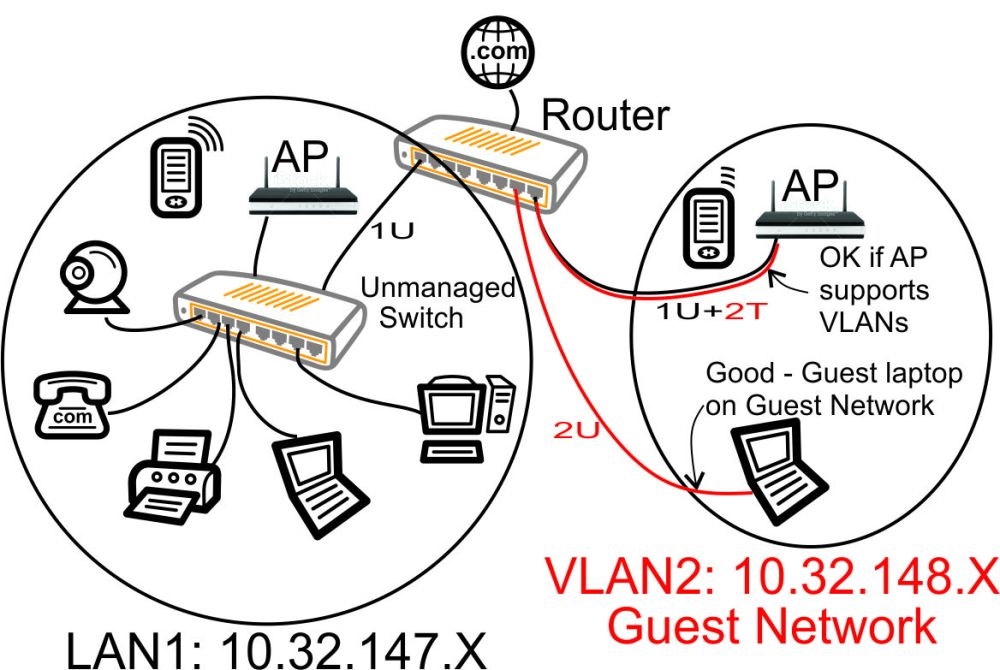 medium resolution of vlan with unmanaged switch guest laptop on guest network