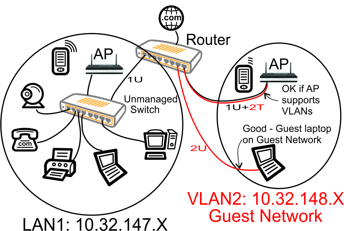 hight resolution of vlan with unmanaged switch guest laptop on guest network