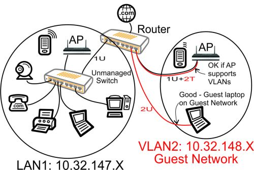 small resolution of vlan with unmanaged switch guest laptop on guest network