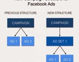 Mengenal Struktur Iklan Facebook
