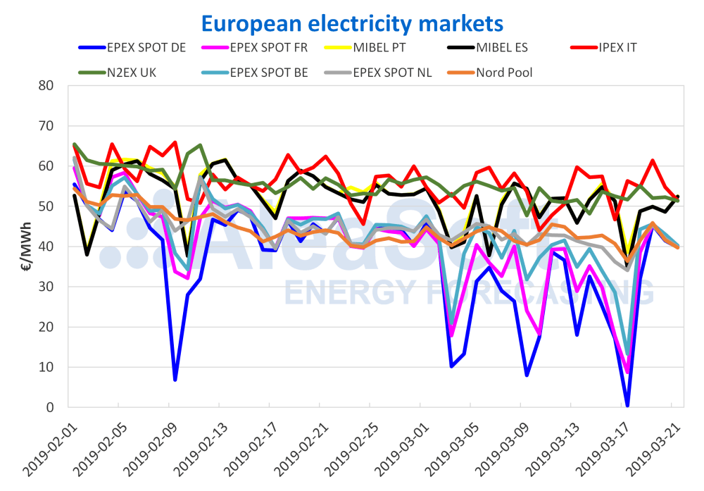 medium resolution of the mibel electricity market begins the spring in the high price strip of europe