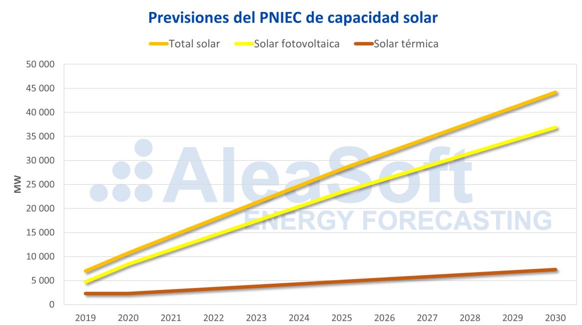 AleaSoft - PNIEC potencia solar fotovoltaica termosolar