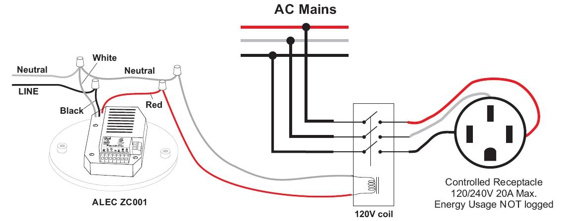 Implementing ALEC