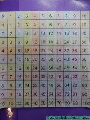 Table de Pythagore mélangée