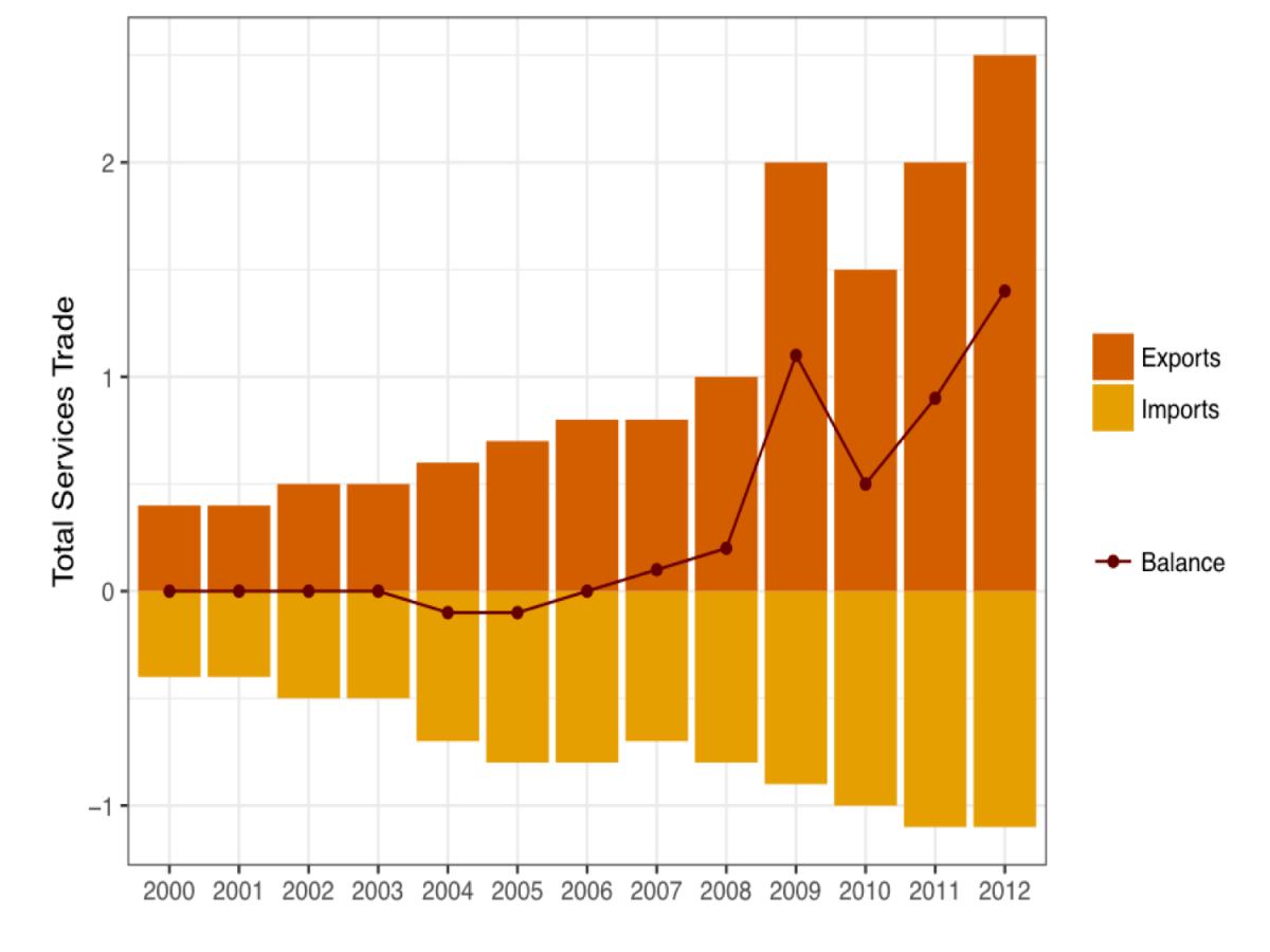 medium resolution of bar chart line a ggplot balance plot 1