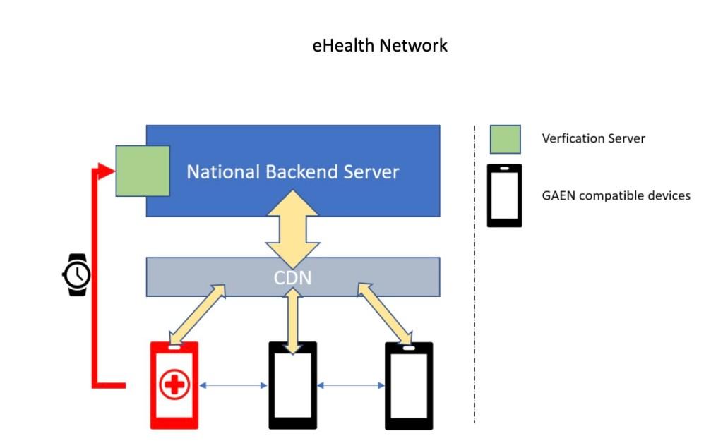Backend para interoperabilidad de la app móvil covid en Unión Europea.