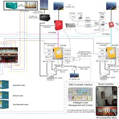 Electrical One Line Diagram Software Chevy Headlight Switch Wiring Single Sld Of Smart Mini Grid System