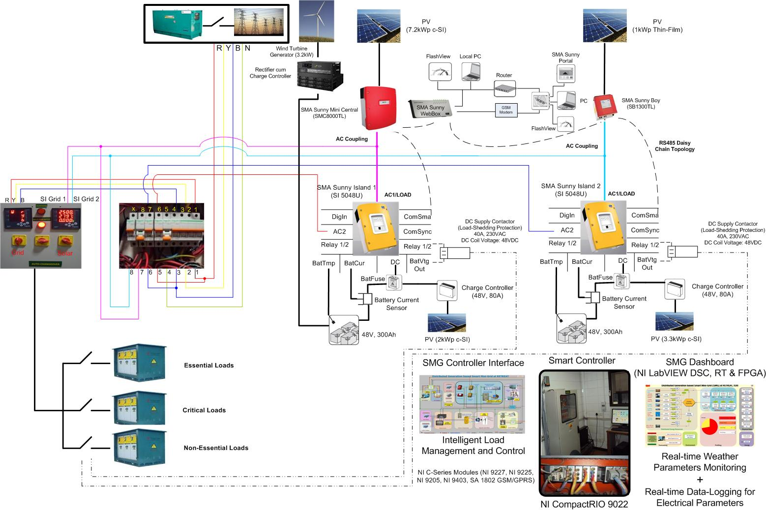 hight resolution of single line diagram sld of smart mini grid system developed by teri alekhyadatta