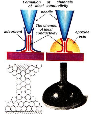 The room superconductivity
