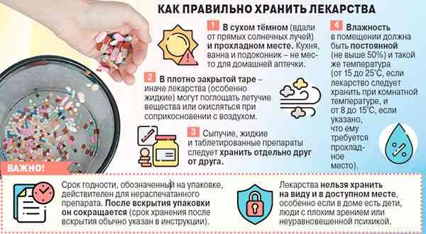 Что нужно выбросить из домашней аптечки?