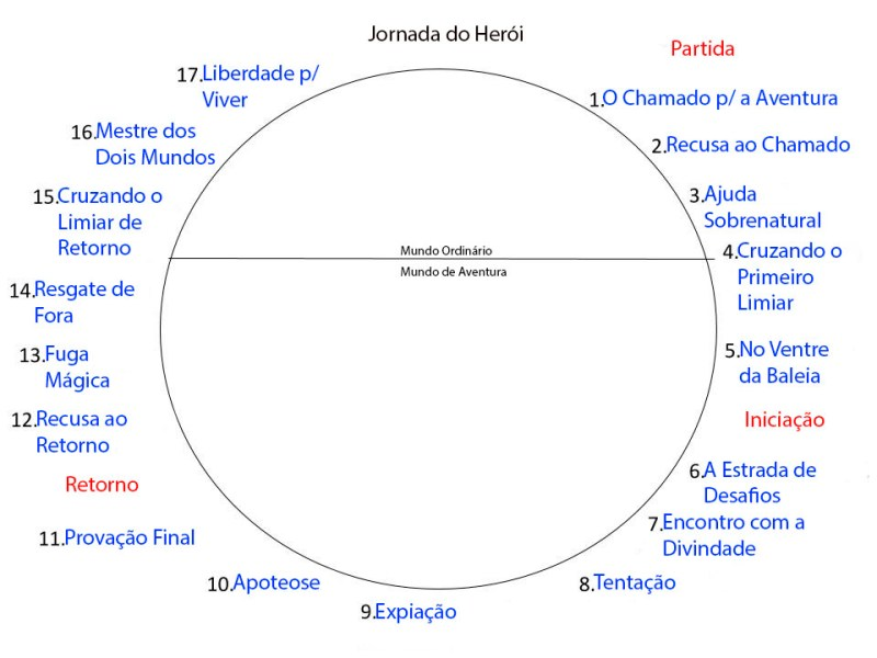 jornada do heroi, esquema