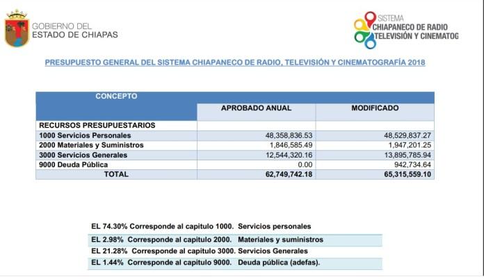 En picada la radio y televisión pública de Chiapas, pese a presupuesto millonario WhatsApp Image 2020 01 08 at 5.39.51 PM