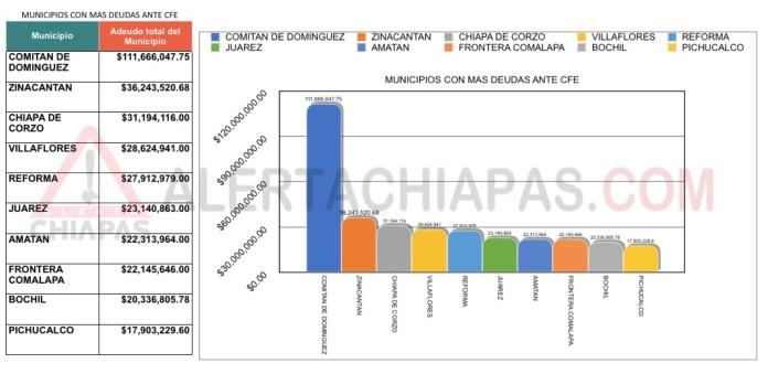 ¡Todos los municipios de Chiapas les deben a la CFE más de 719 mdp! IMG 4925 2