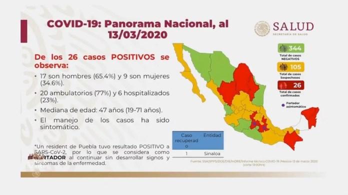 26 casos confirmados de coronavirus en México img 7406
