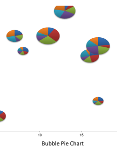 Create  bubble pie chart or world map using vba and excel charts also  user friendly rh alesandrab wordpress