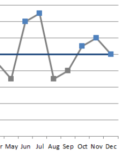 Line chart also create charts with conditional formatting  user friendly rh alesandrab wordpress
