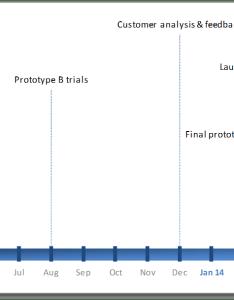 Timeline obviously excel also create  milestone using  user friendly rh alesandrab wordpress