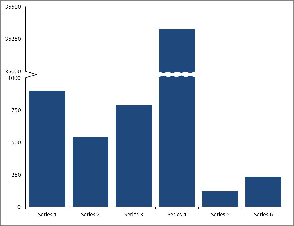 Excel Line Graph Break In Y Axis