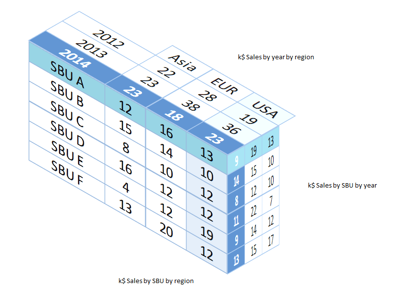Three dimensional 3D tables in Excel – User Friendly