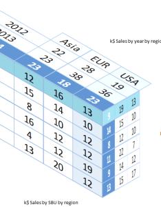 table also three dimensional tables in excel  user friendly rh alesandrab wordpress