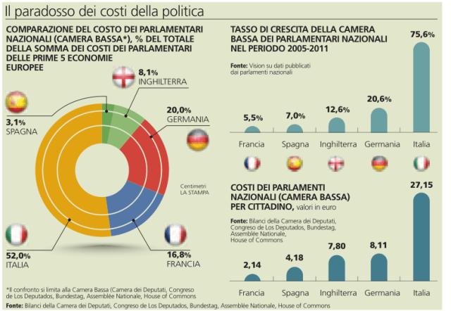 costi-parlamento-2012