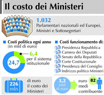 costo-dei-ministeri