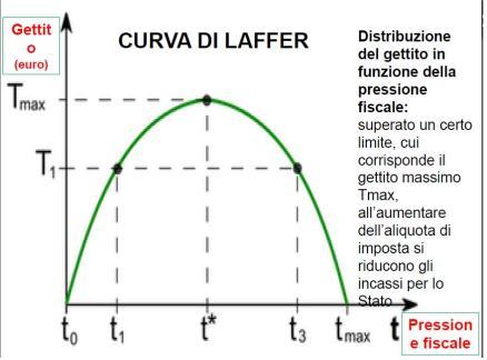 Curva-di-Laffer
